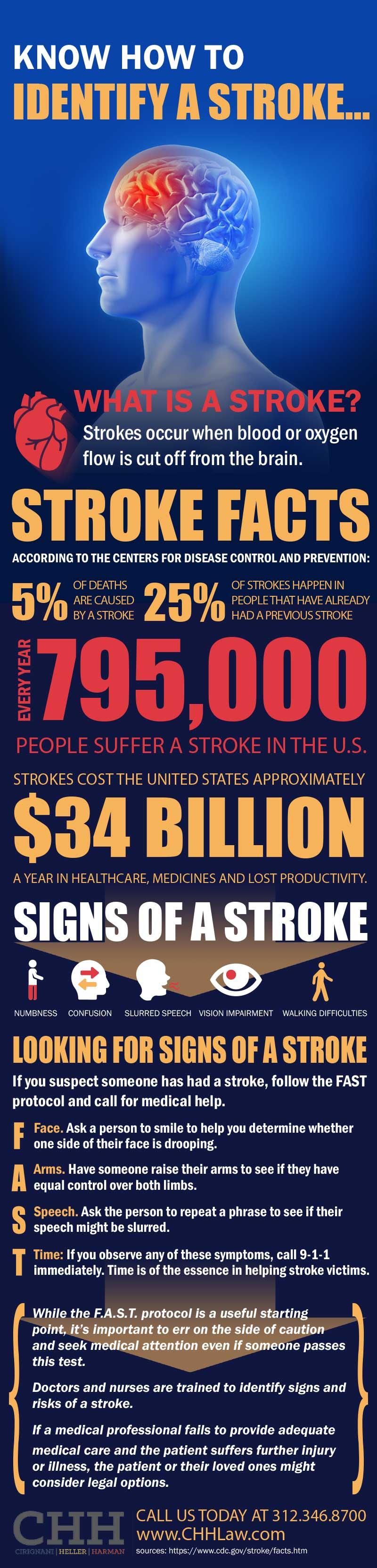 Know How To Identify a Stroke